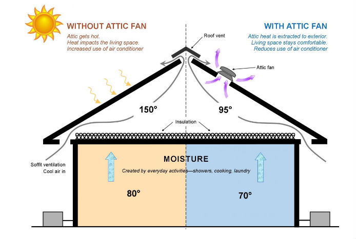 Attic diagram with and without attic fan